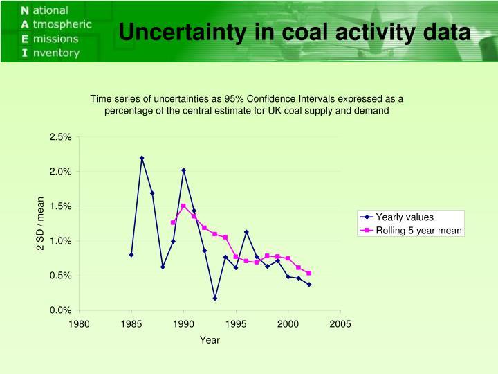 Uncertainty in coal activity data