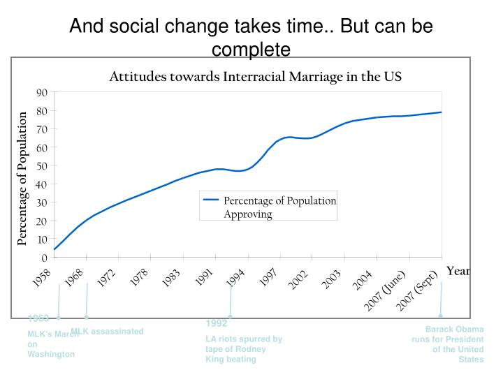 Attitudes towards Interracial Marriage in the US