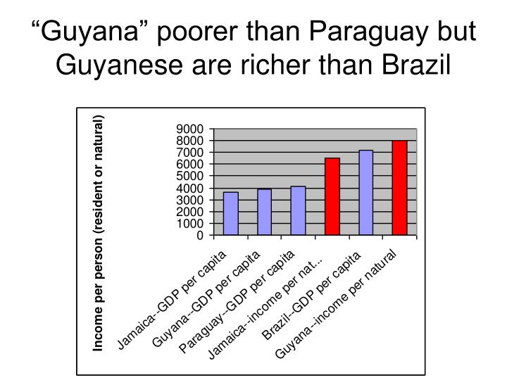 """Guyana"" poorer than Paraguay but Guyanese are richer than Brazil"