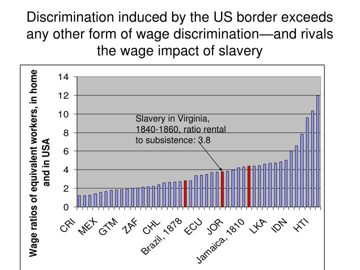 Discrimination induced by the US border exceeds any other form of wage discrimination—and rivals the wage impact of slavery