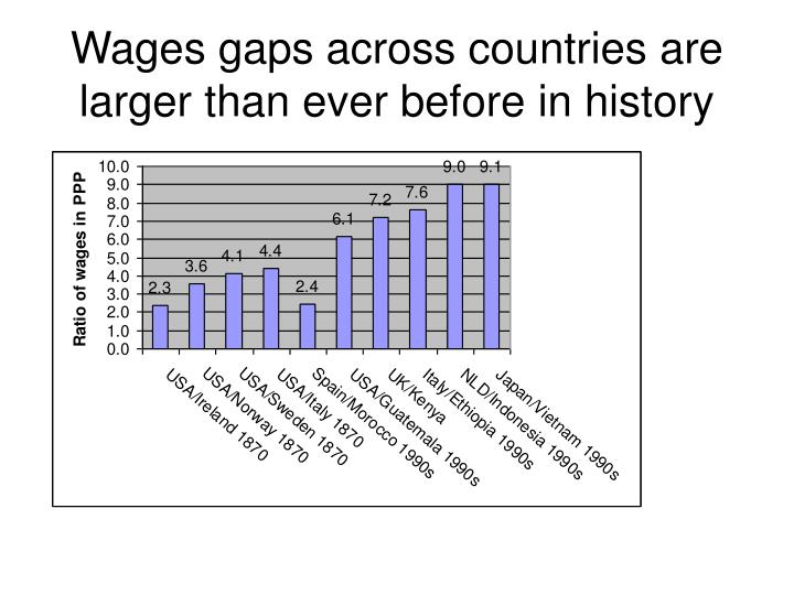 Wages gaps across countries are larger than ever before in history