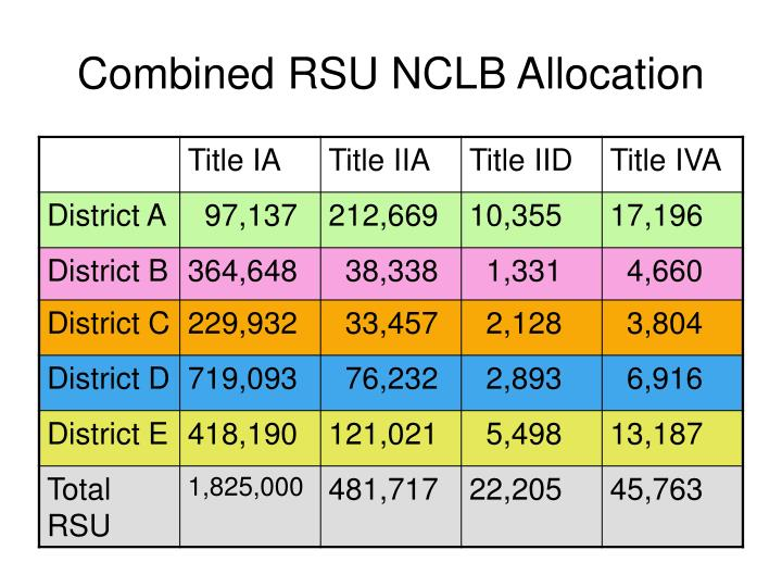 Combined RSU NCLB Allocation