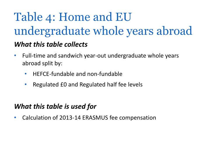 Table 4: Home and EU undergraduate whole years abroad