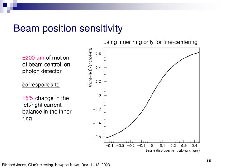 Beam position sensitivity