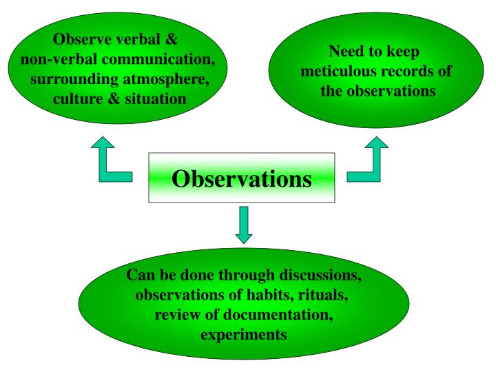 Observe verbal &