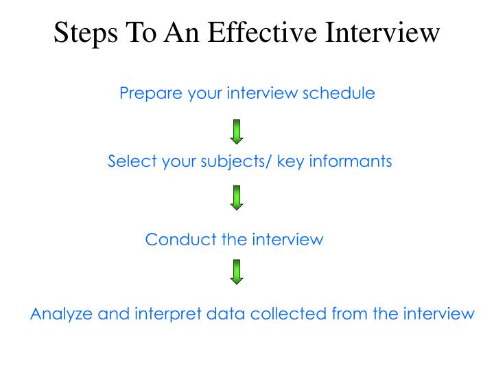 Steps To An Effective Interview