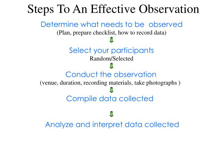 Steps To An Effective Observation