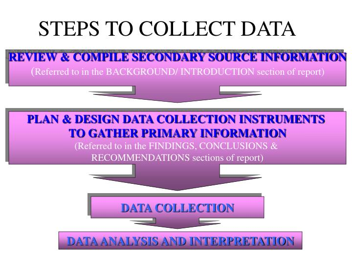 STEPS TO COLLECT DATA