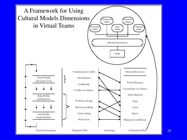 A Framework for Using