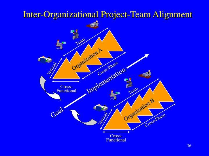 Inter-Organizational Project-Team Alignment