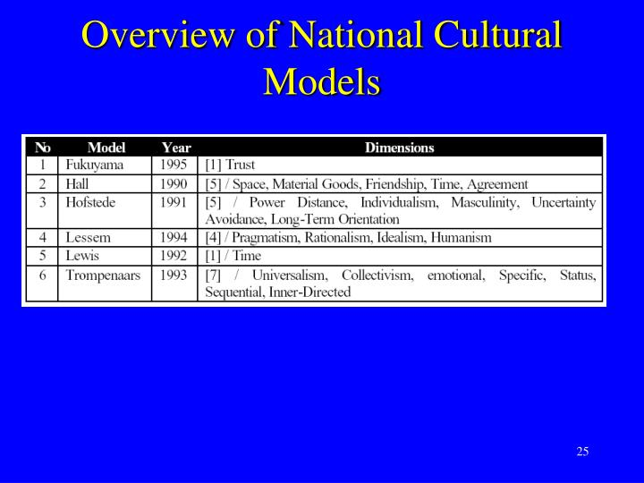 Overview of National Cultural Models