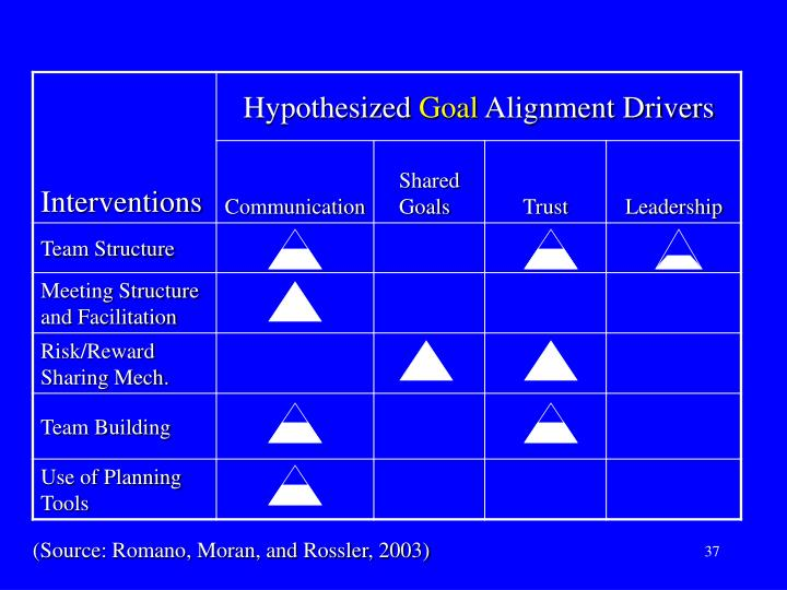 (Source: Romano, Moran, and Rossler, 2003)