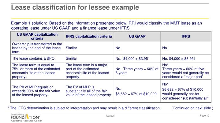 Example 1 solution:  Based on the information presented below, RRI would classify the MMT lease as an operating lease under US GAAP and a finance lease under IFRS.