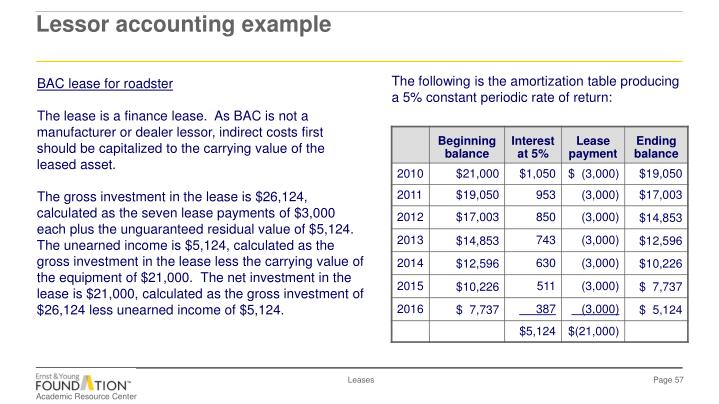 Lessor accounting example