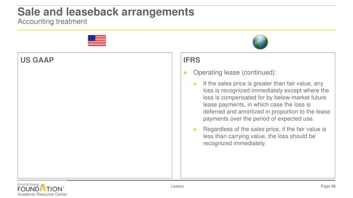 Sale and leaseback arrangements