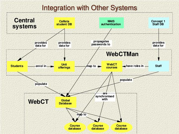 Integration with Other Systems