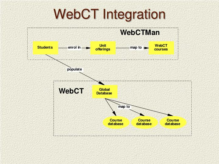WebCT Integration