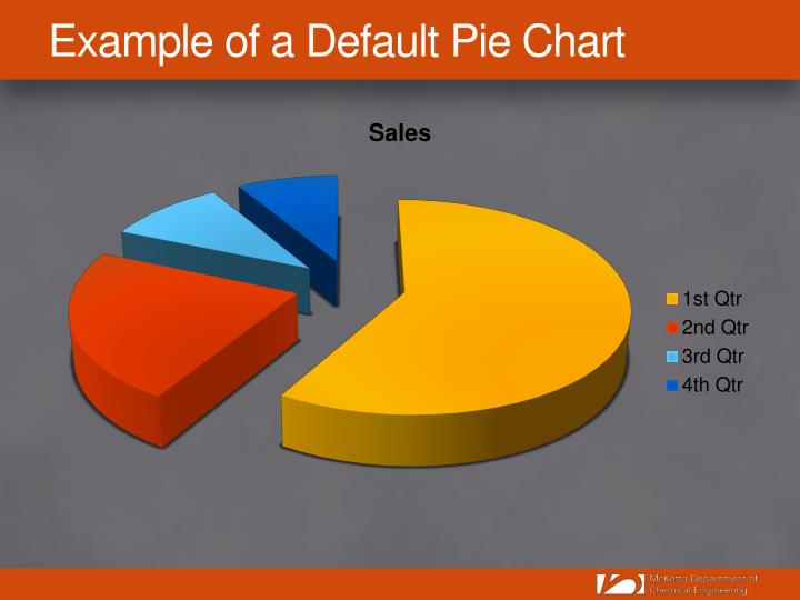 Example of a Default Pie Chart