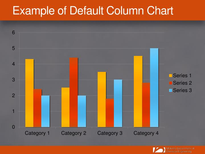 Example of Default Column Chart