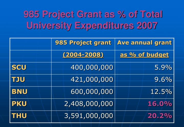 985 Project Grant as % of Total University Expenditures 2007