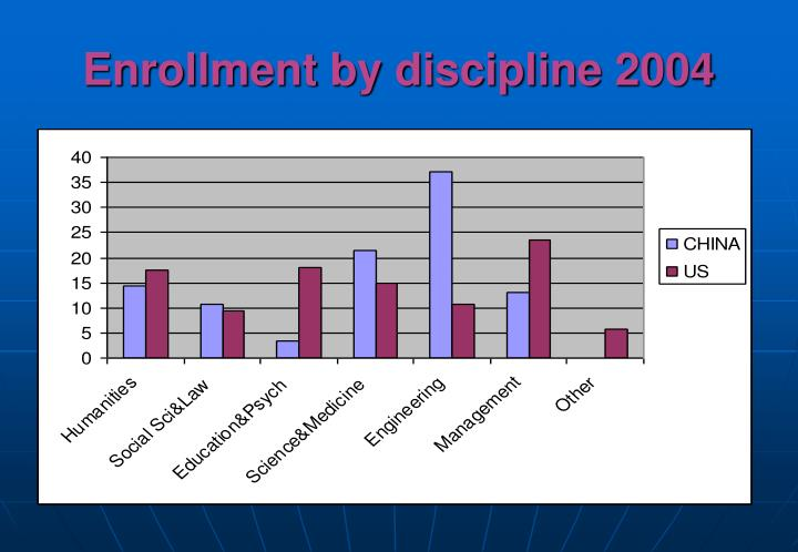 Enrollment by discipline 2004