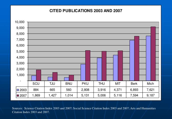 Sources:  Science Citation Index 2003 and 2007; Social Science Citation Index 2003 and 2007; Arts and Humanities Citation Index 2003 and 2007.