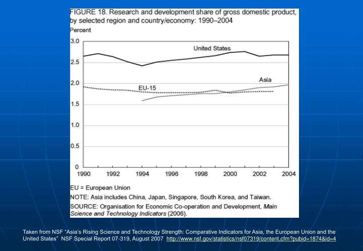 "Taken from NSF ""Asia's Rising Science and Technology Strength: Comparative Indicators for Asia, the European Union and the United States""  NSF Special Report 07-319, August 2007"