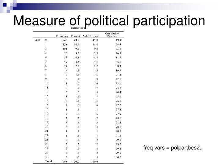 Measure of political participation