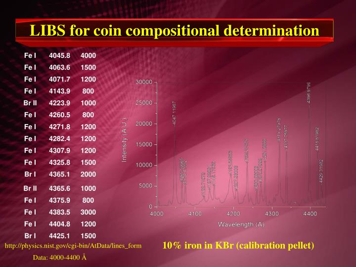 LIBS for coin compositional determination