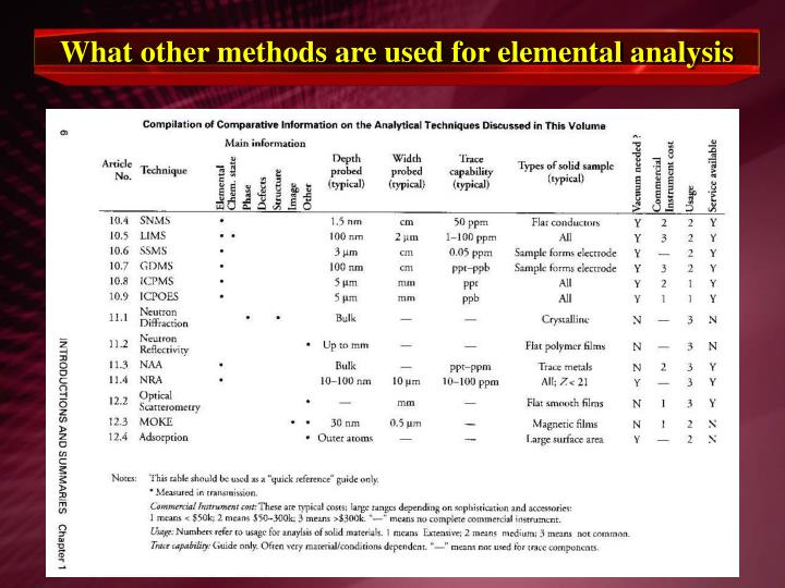 What other methods are used for elemental analysis