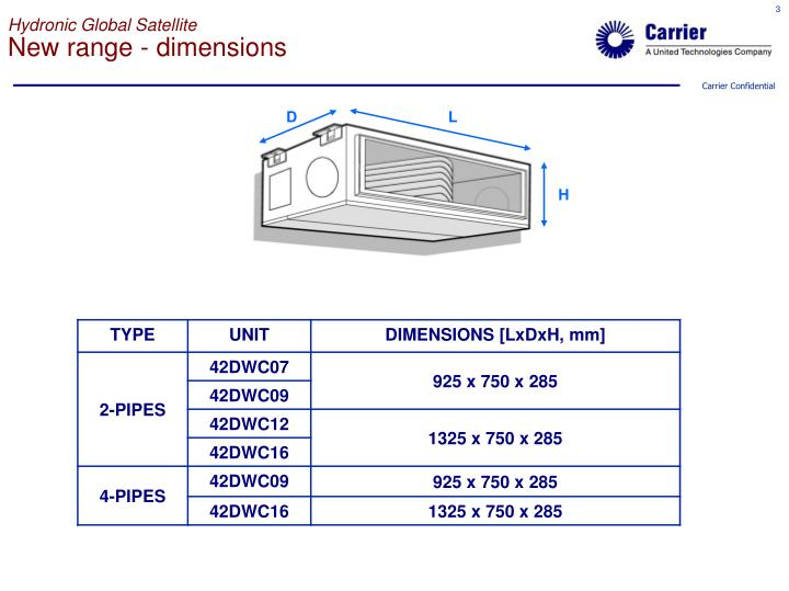 Hydronic global satellite new range dimensions