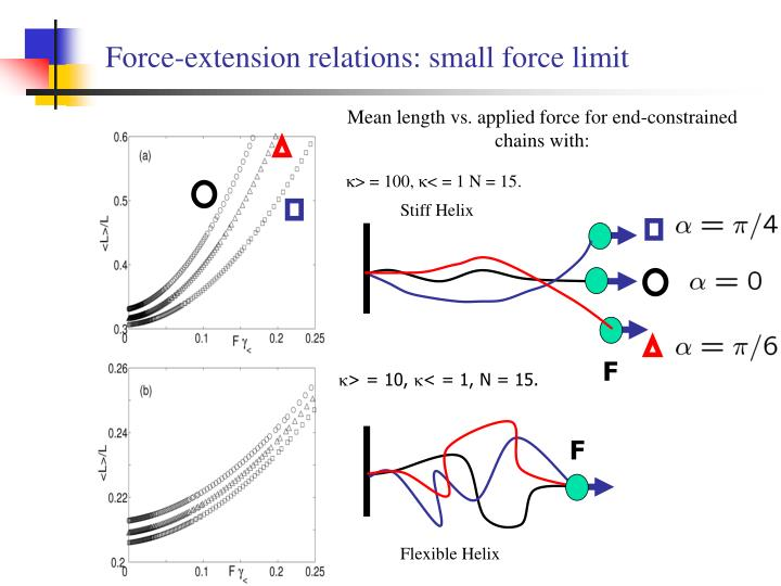 Force-extension relations: small force limit