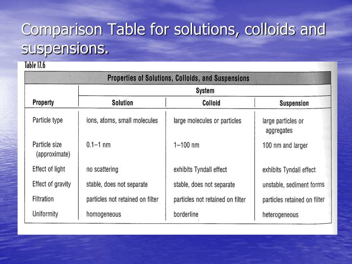 Comparison Table for solutions, colloids and suspensions.