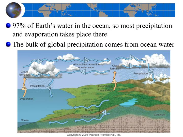 97% of Earth's water in the ocean, so most precipitation and evaporation takes place there