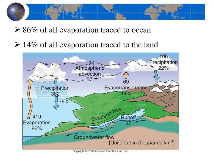 86% of all evaporation traced to ocean