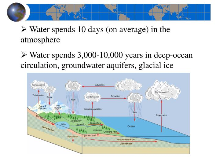Water spends 10 days (on average) in the atmosphere
