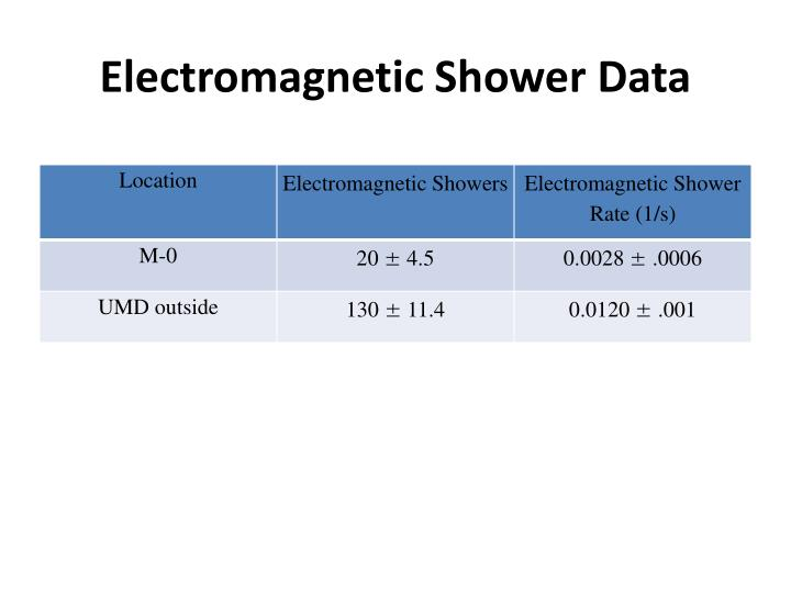 Electromagnetic Shower Data