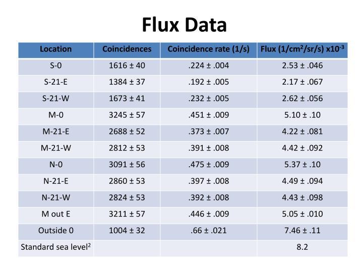 Flux Data