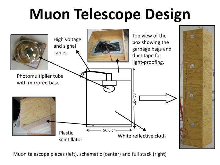 Muon telescope design