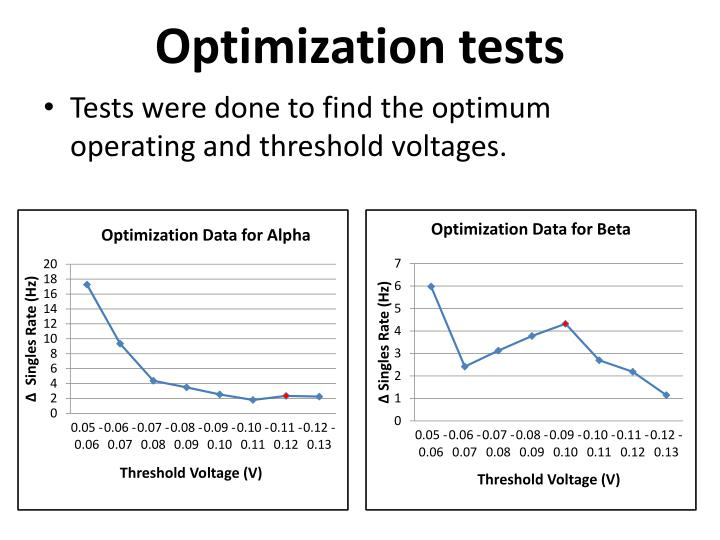 Optimization tests
