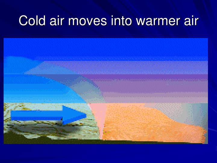 Cold air moves into warmer air