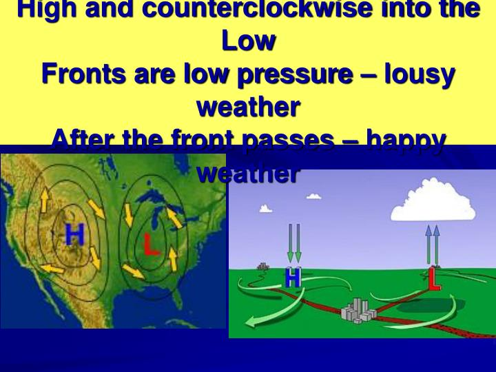 Winds spiral clockwise out of the High and counterclockwise into the Low