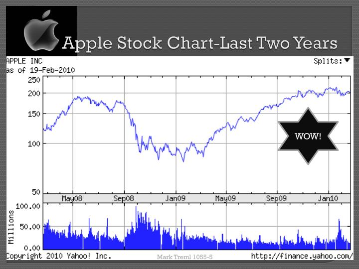 Apple Stock Chart-Last Two Years