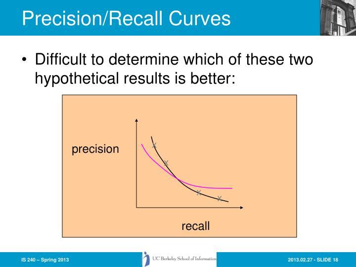 Precision/Recall Curves