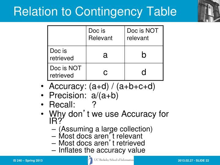 Accuracy: (a+d) / (a+b+c+d)