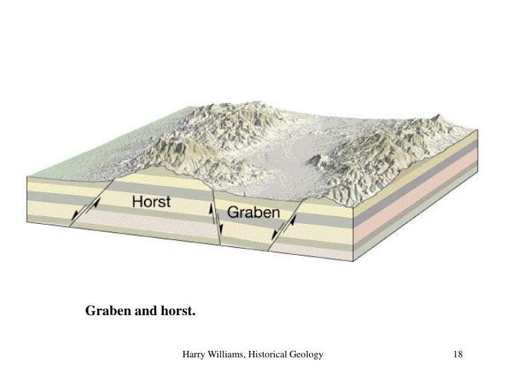 Graben and horst.