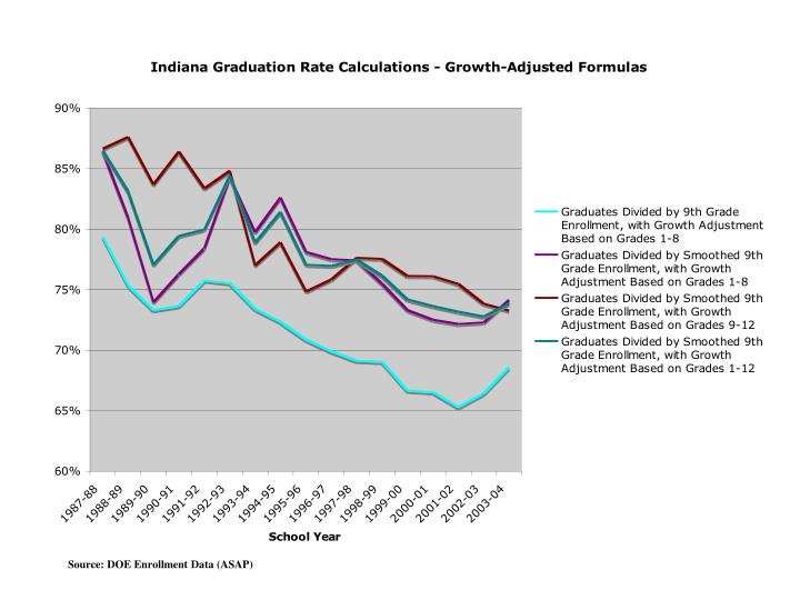 Source: DOE Enrollment Data (ASAP)