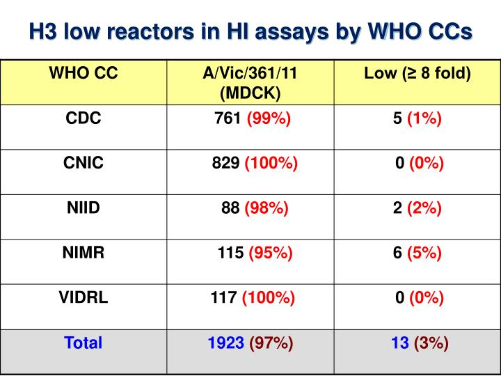 H3 low reactors in HI assays by WHO CCs