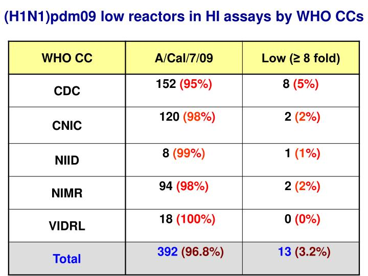(H1N1)pdm09 low reactors in HI assays by WHO CCs