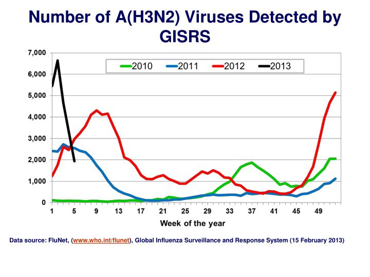 Number of A(H3N2) Viruses